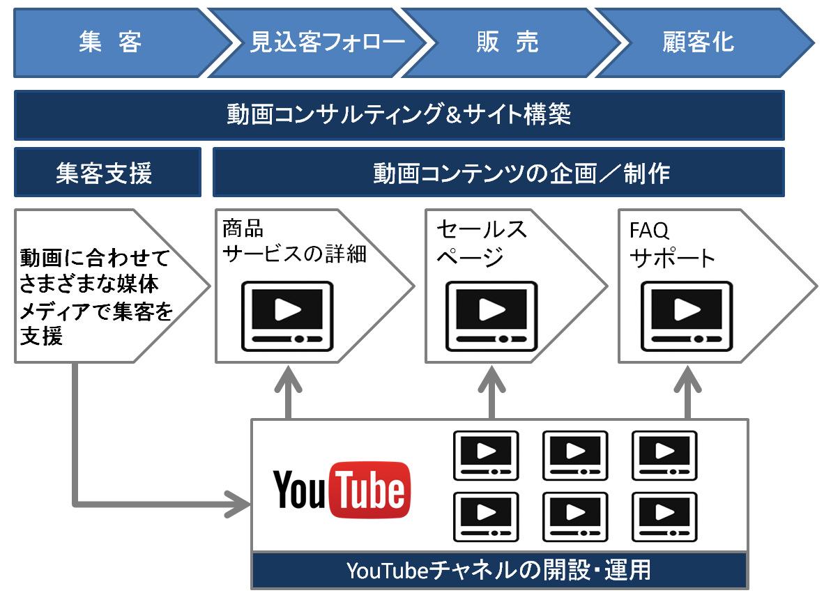 オウンドメディアにおける動画マーケティング